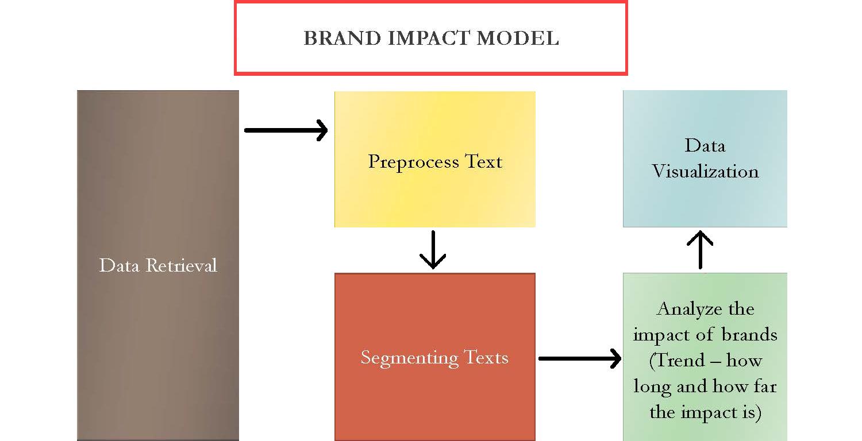 brand-impact-model-1